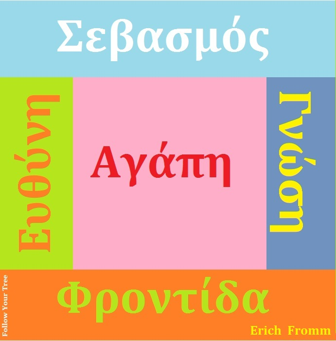Aγάπη, Erich Fromm